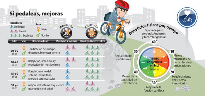 bicicleta beneficios 2